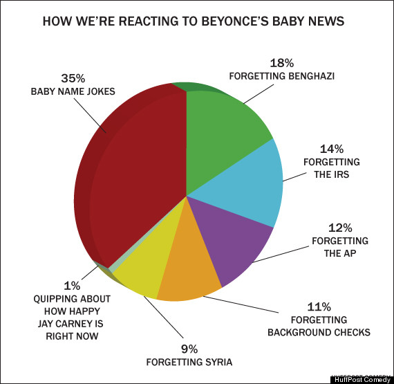 reacting to beyonce baby