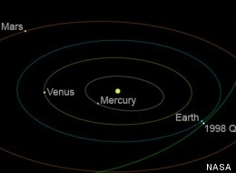 Asteroid Pass Earth