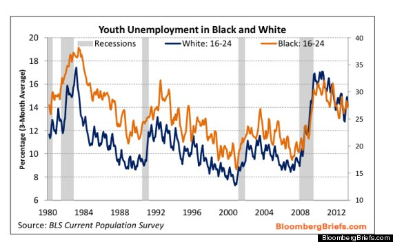 youth uenmployment 1