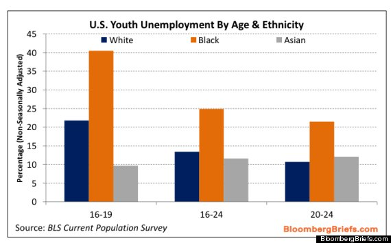 theory on youth unemployment
