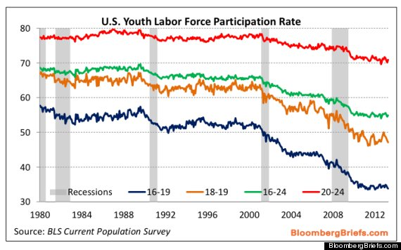 youth unemployment 3