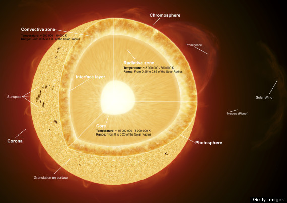 chromosphere of sun