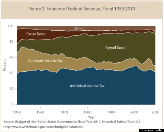 o-FEDERAL-REVENUE-570 The Economic Illiteracy – or Lies- of the Huffington Post