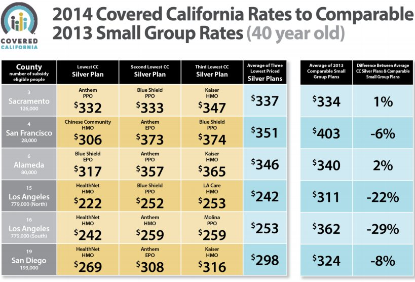 Medical Insurance Quotes Brilliant California Health Insurance Premiums Under Obamacare Revealed