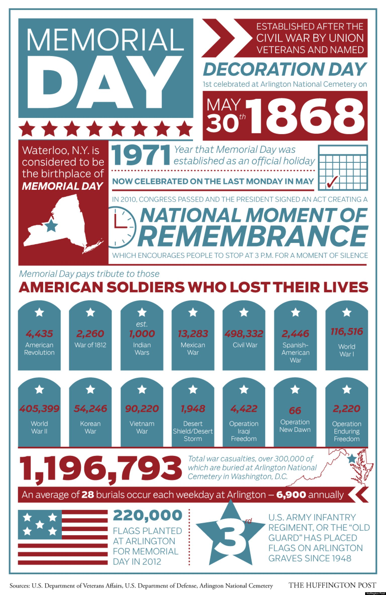 memorial day 2013  history  facts by the numbers