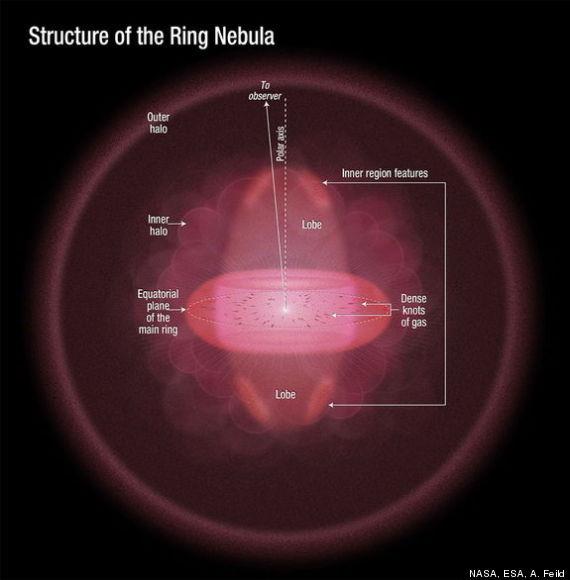 ring nebula structure