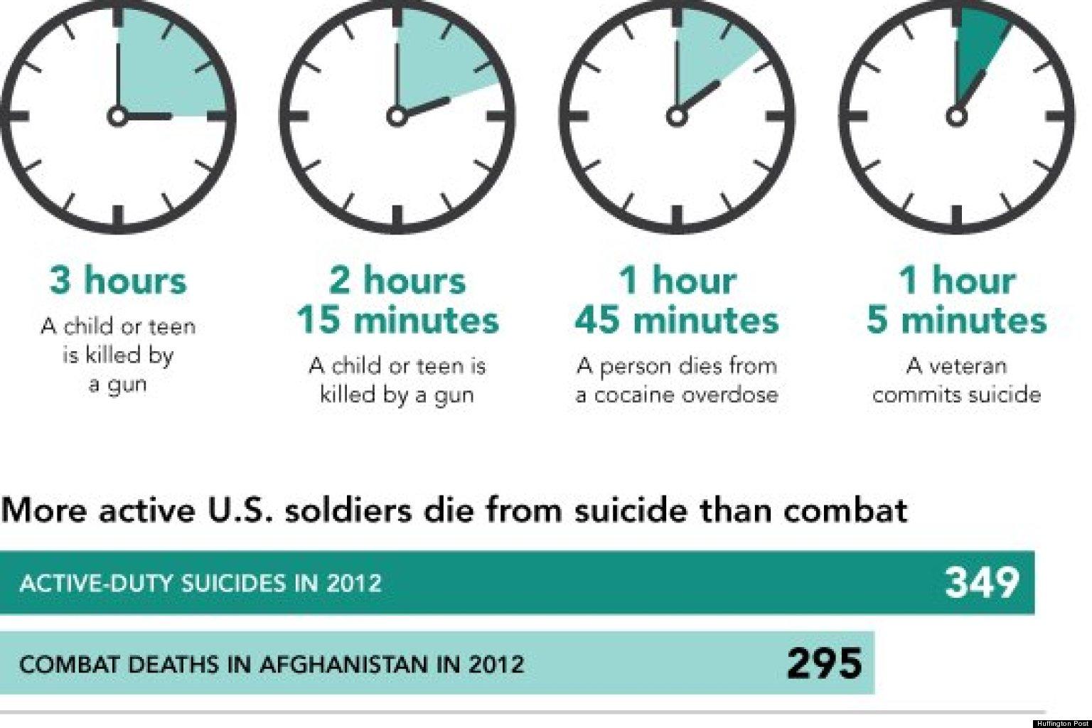 http://i.huffpost.com/gen/1156477/thumbs/o-VETERAN-SUICIDES-facebook.jpg
