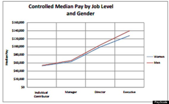 gender pay gap graph
