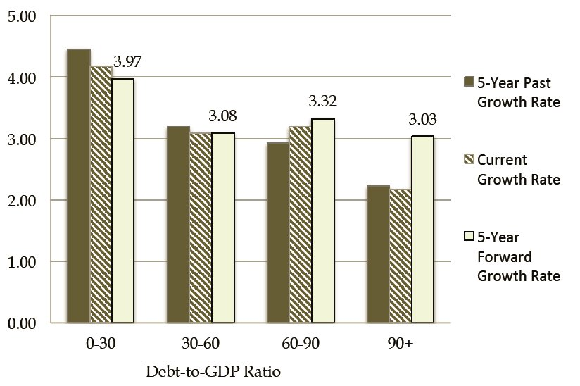 growth vs debt