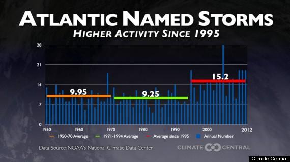 hurricane season 2013