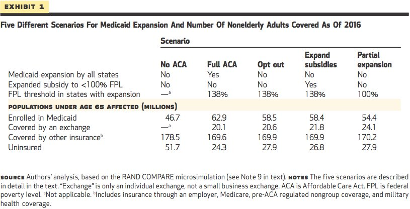 medicaid expansion states