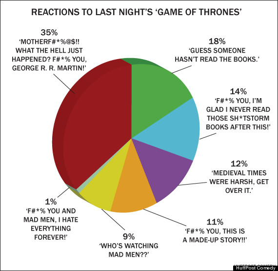 Reactions To Of Thrones