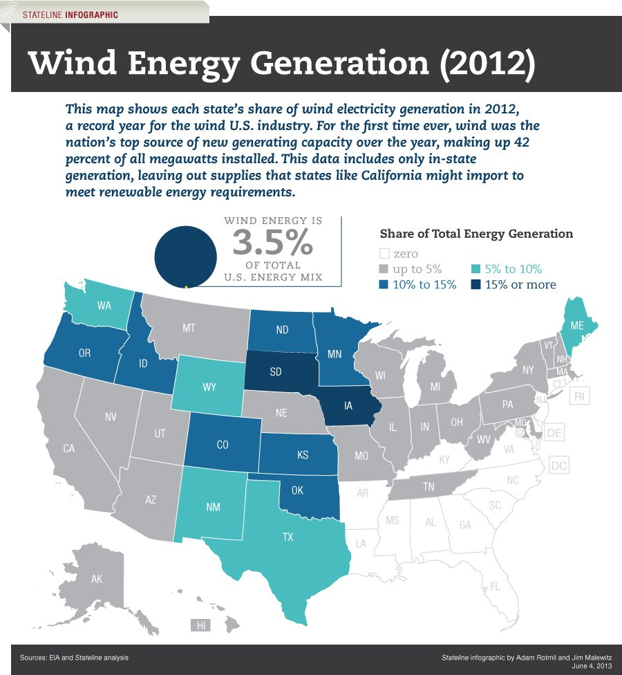 iowa wind production