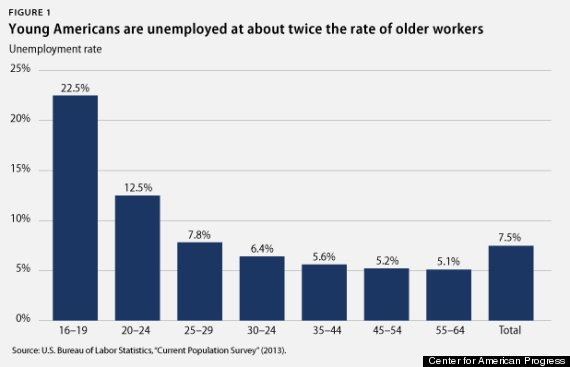 youth unemployment 1