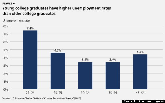 youth unemployment 6
