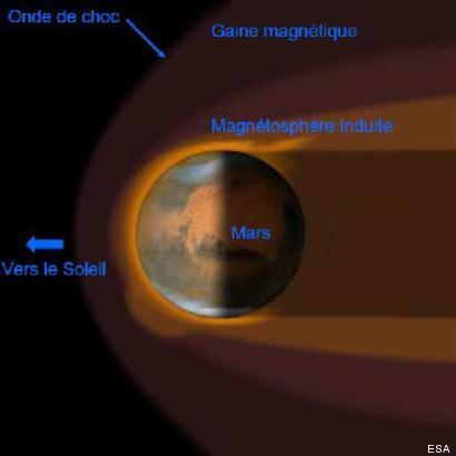 vent solaire mars