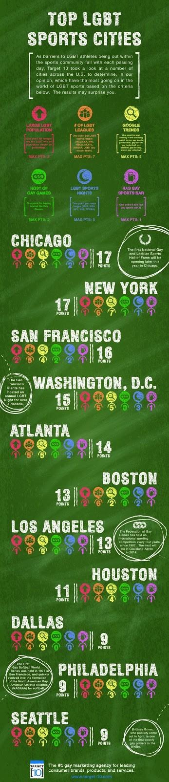 top lgbt sports cities