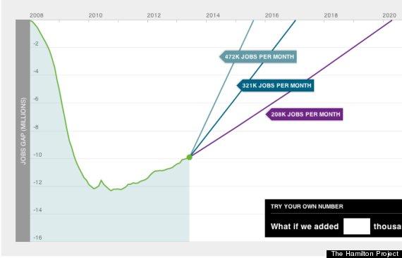us pre recession jobs