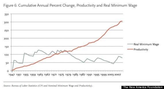 minimum wage productivity