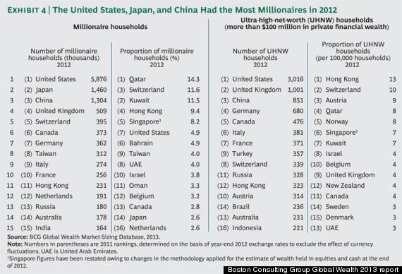 millionaires qatar
