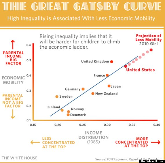 great gatsby curve