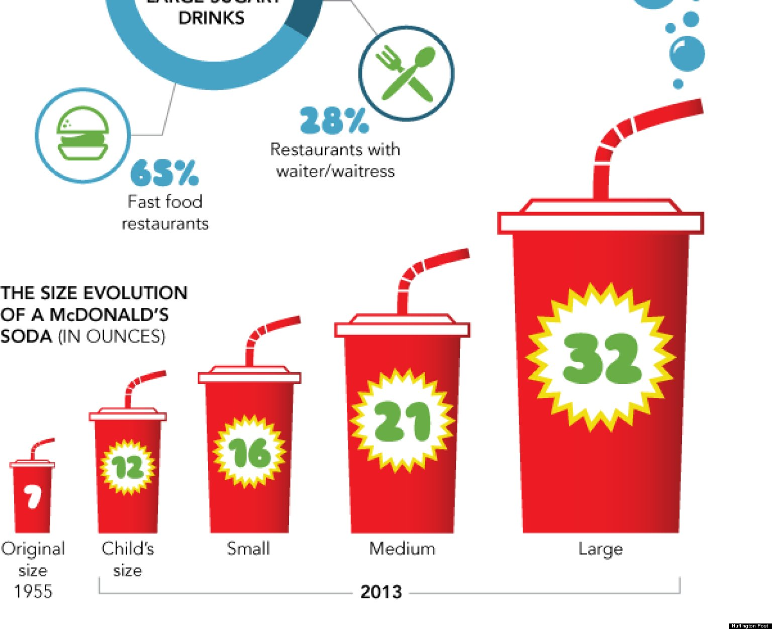 Soda Ban Would Target Overweight Not Low Income People Infographic Huffpost