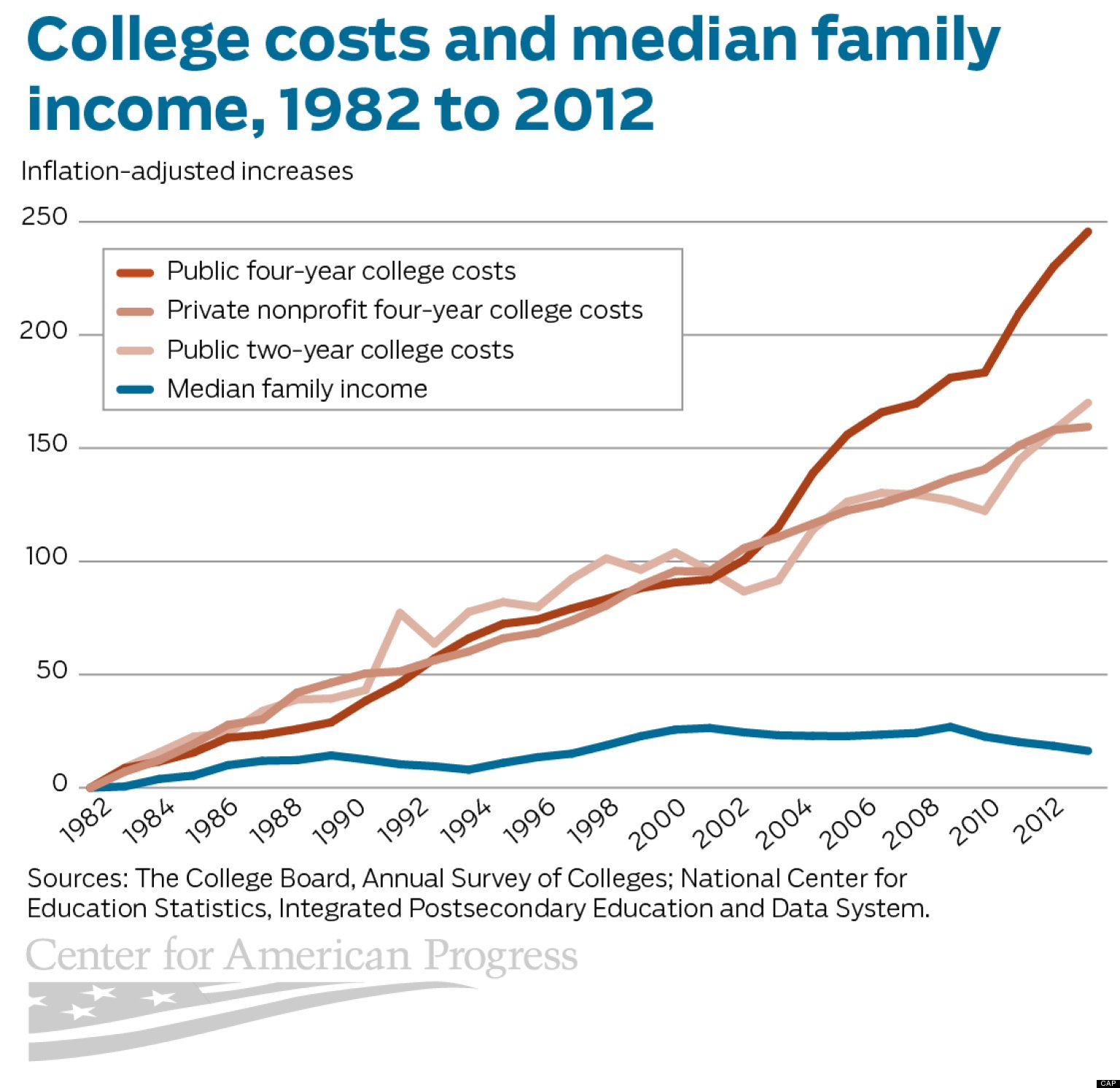 "gripe debt and costs tuition books How the $12 trillion college debt crisis is crippling students, parents and the  ""debt costs you  college education for all, raising costs of an ."