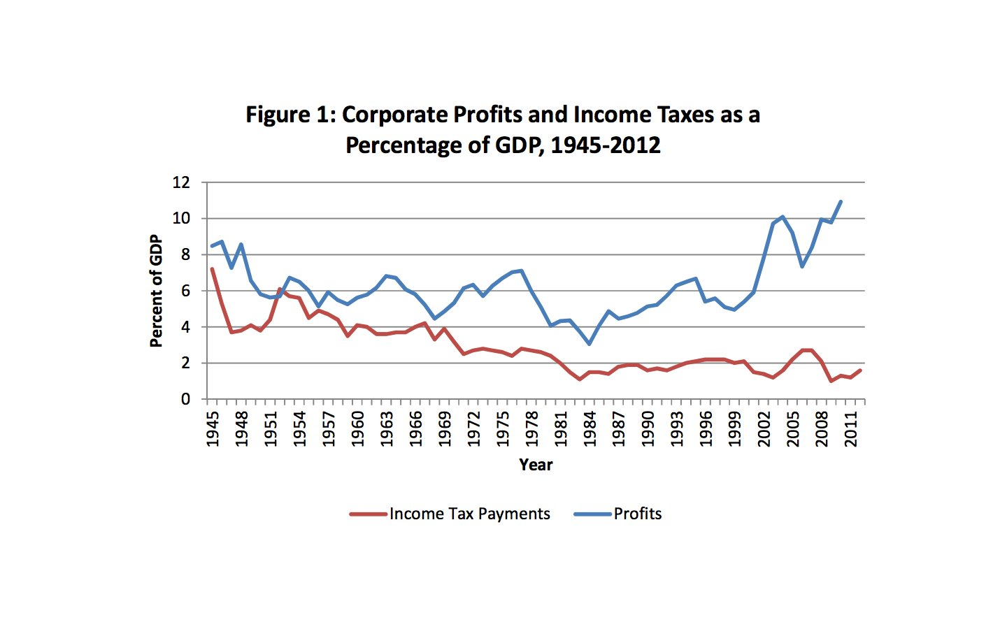 profits and taxes