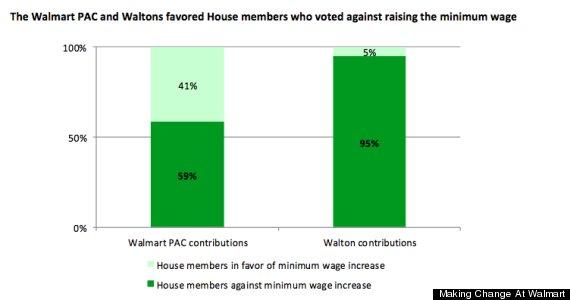 walmart political contributions