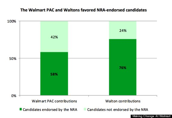 walmart political contributions