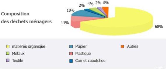 déchets ménagers tunisie