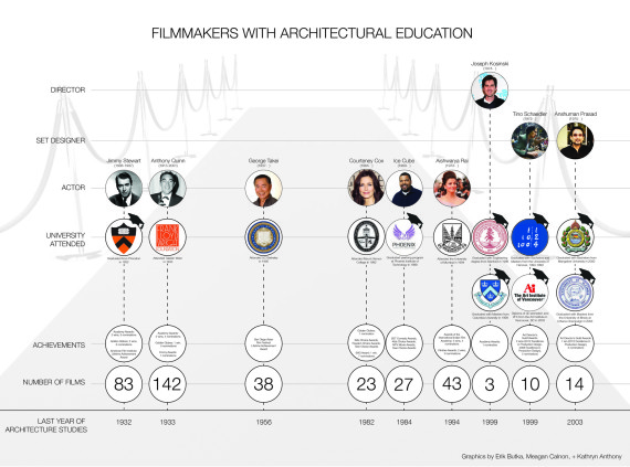 Hollywood Architects: The Story Of Four Budding Architects