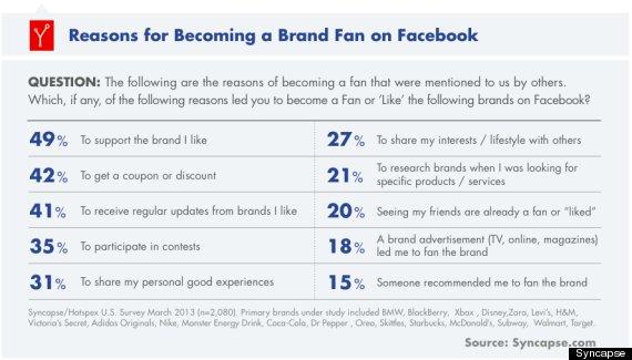 facebook like brands