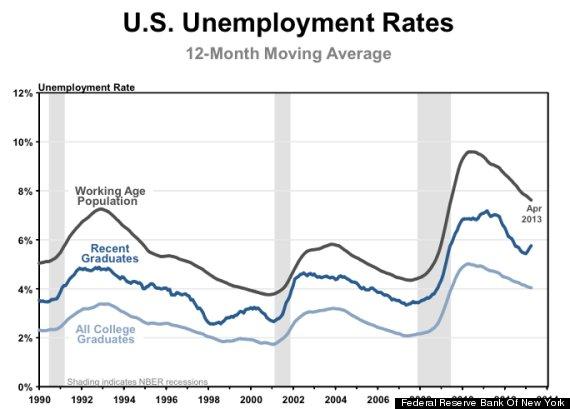 fed chart unemployment