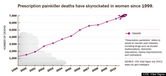 prescription painkiller deaths