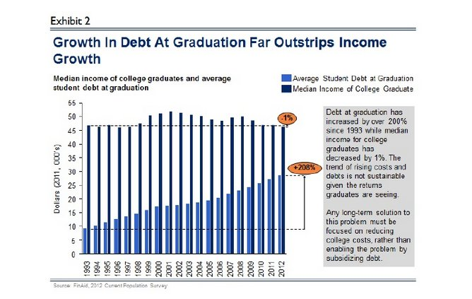 student loan debt median income