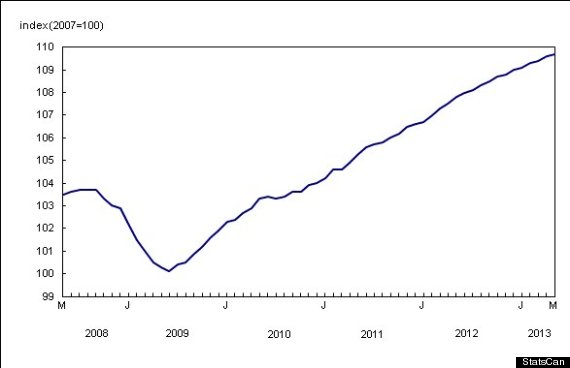 new house price index canada