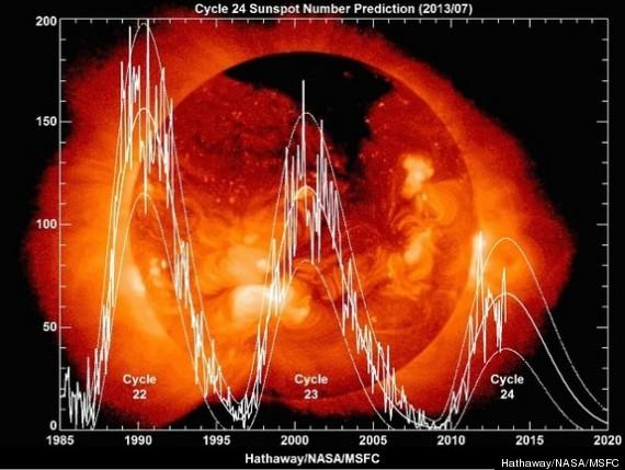 solar activity 2013