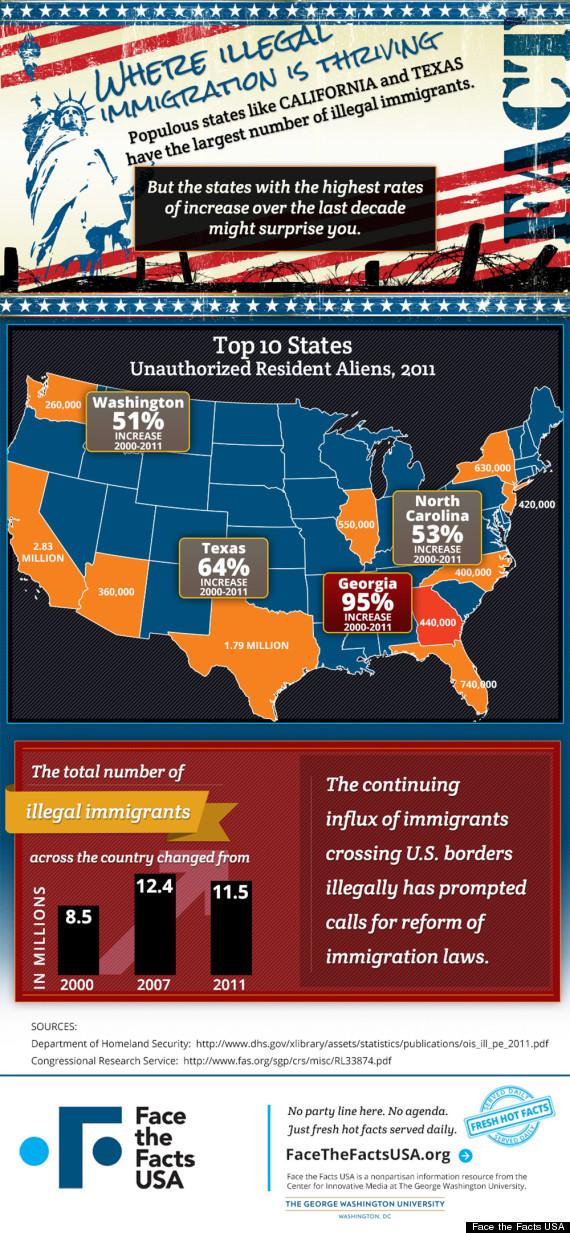 undocumented population