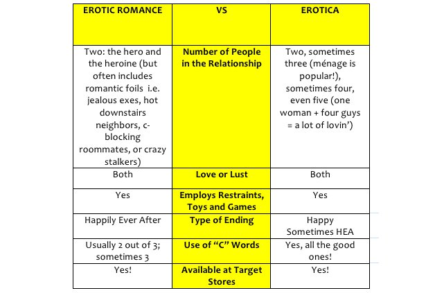 Difference between erotica and romance fiction