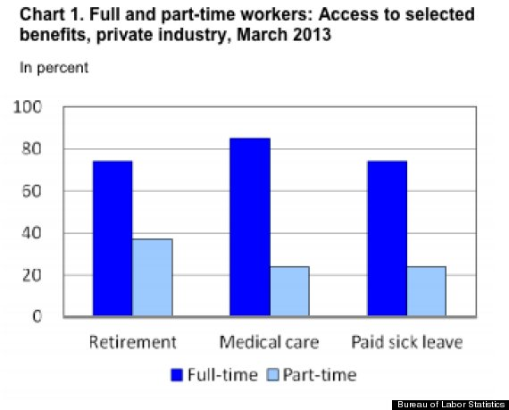 part time workers chart