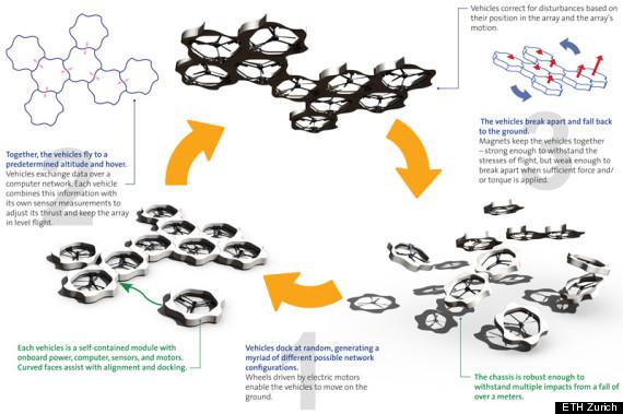 self assembling drones