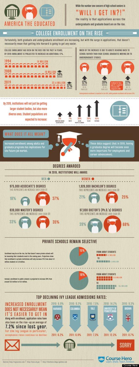 college enrollment infographic