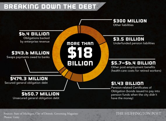 detroit bankruptcy infographic