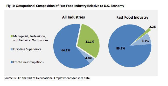 industry report of fast food industry Project report on fast food restaurant offering complete resources to start new industry including market survey, feasibility report, profit loss and much more.