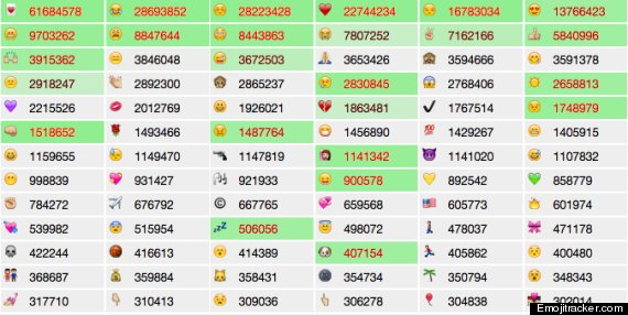 Watch This Epic Stream Of Emojis In Realtime Right Now | HuffPost