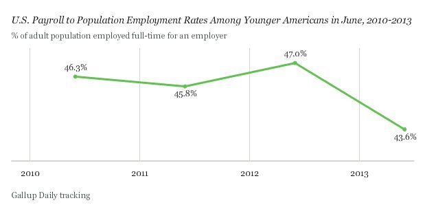 young americans full time jobs