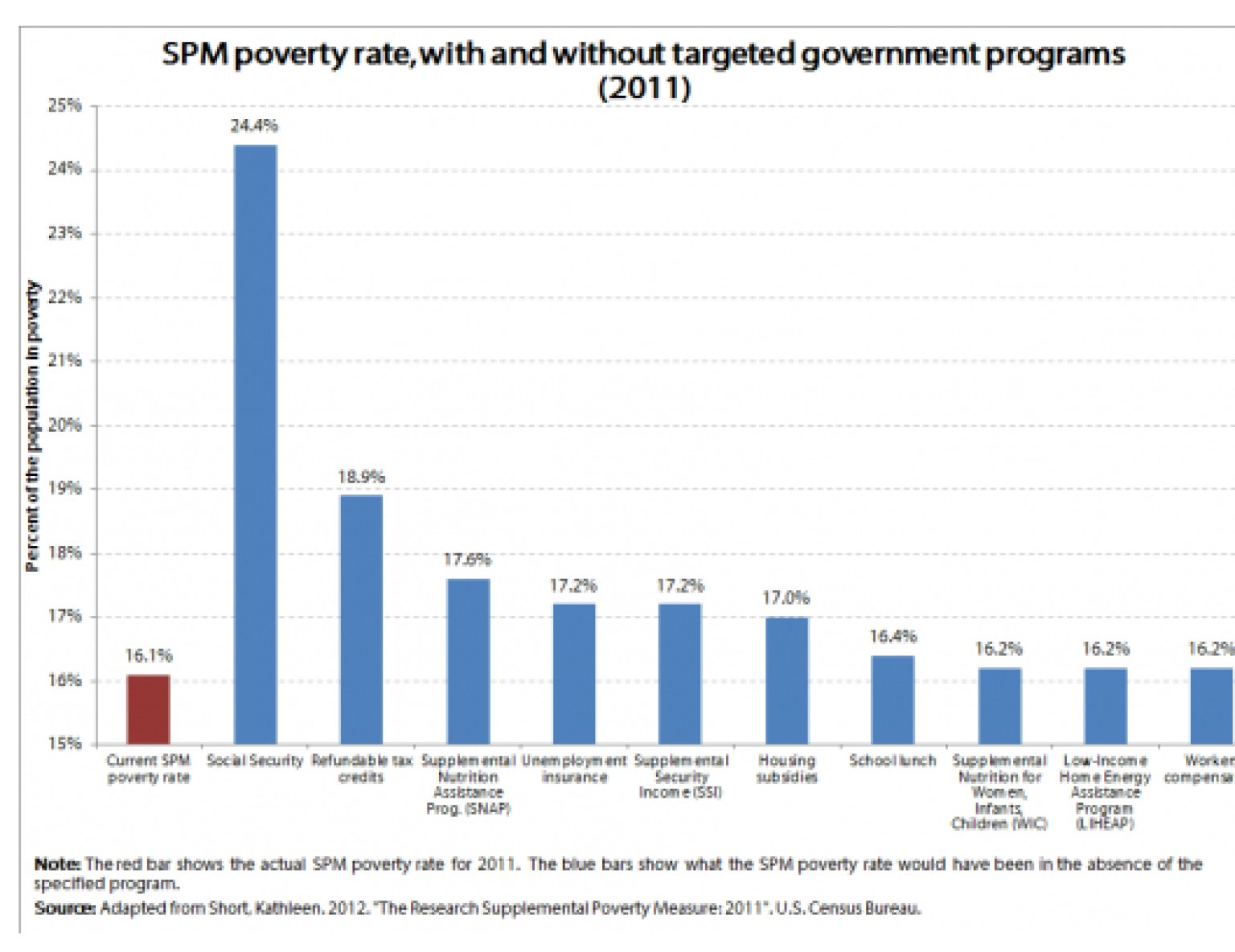 a look at poverty and social structures in the united states When we look at the research on poverty and economic inequality youth violence remains a serious social problem in the united states for those who are rendered powerless by the social and economic structure.