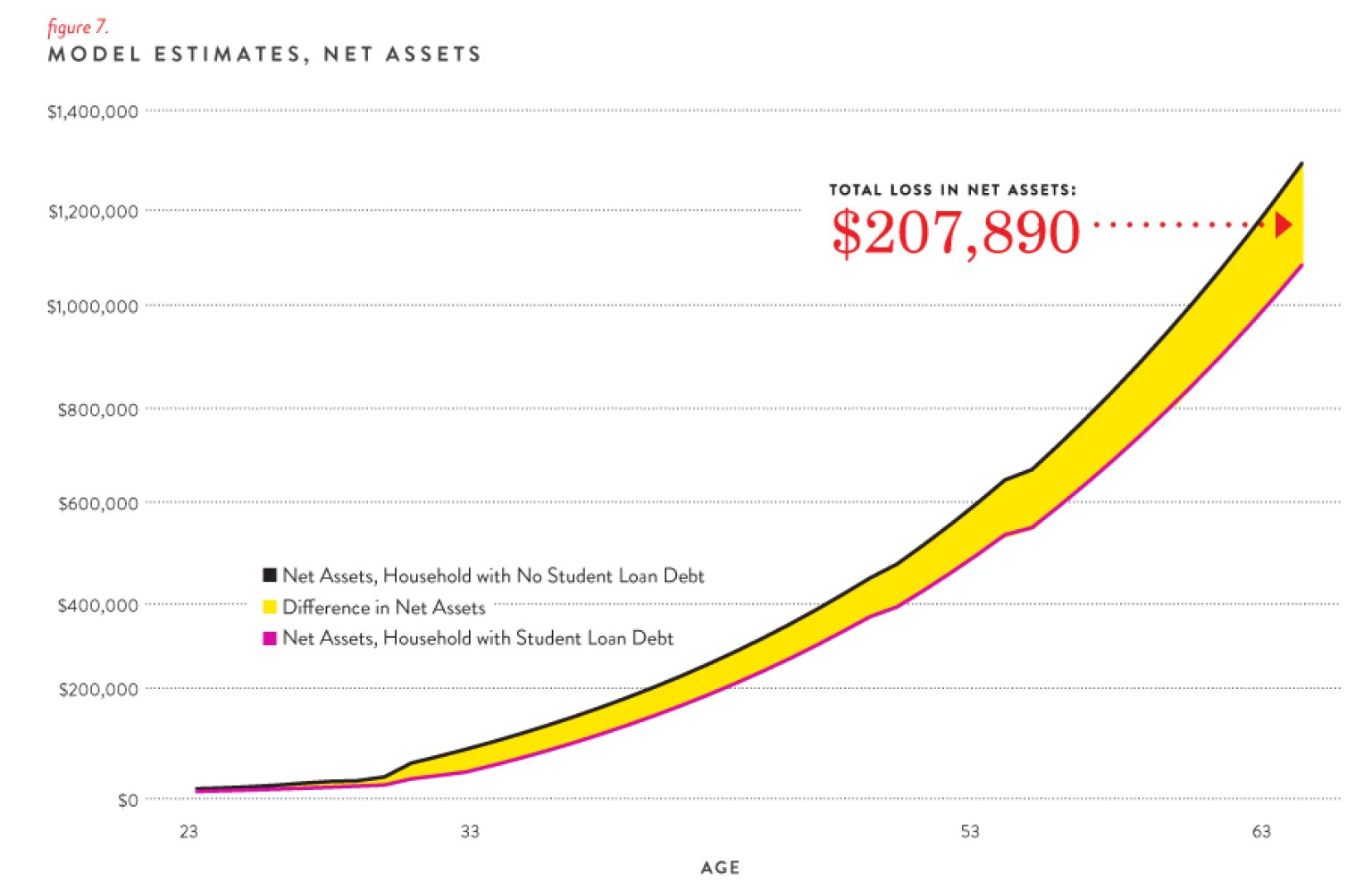 lifetime of student debt Paying off an $80,000 student debt instilled lessons that have lasted a  lifetime february 03, 2018, 10:46:00 am edt by valuepenguin loading.