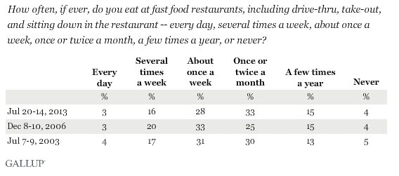 8 Out Of 10 Americans Eat Fast Food At Least Once A Month, Says ...